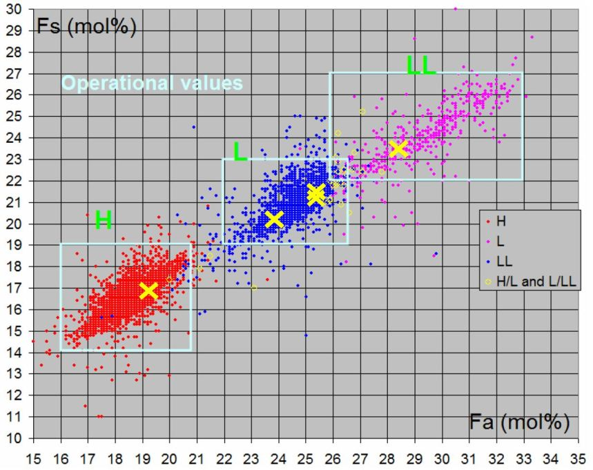 Graph showing the iron oxide abundance in pyroxene and olivine.